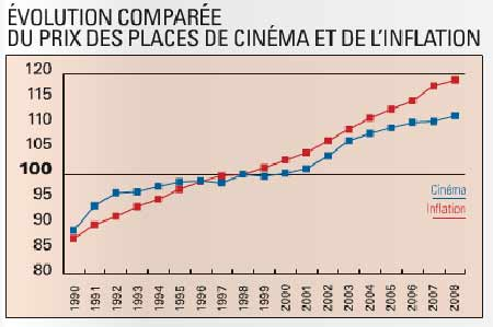 Prix_du_ticket_de_cinema